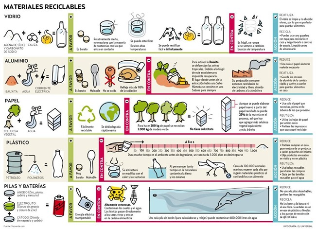 materiales-reciclables