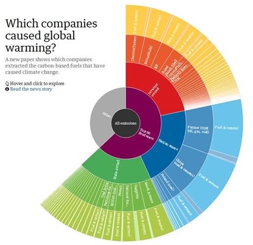 empresas-que-mas-contaminan