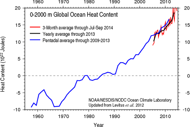 Cambio Climático OMM