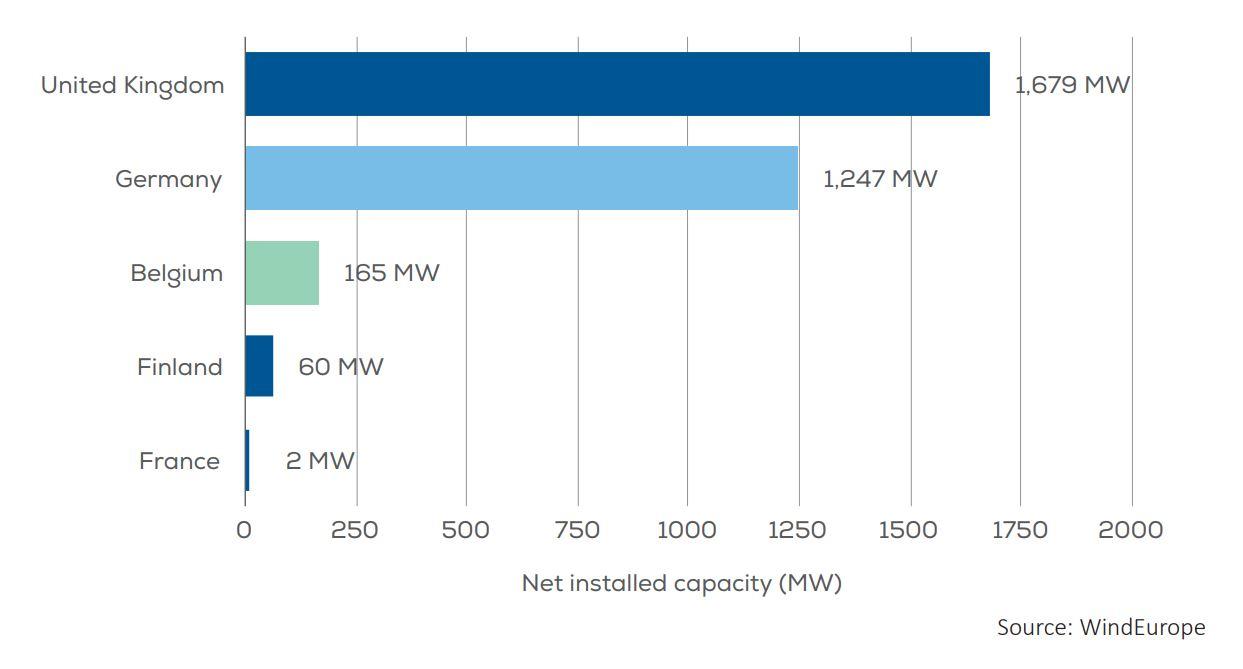 Energía eólica marina por países en 2017