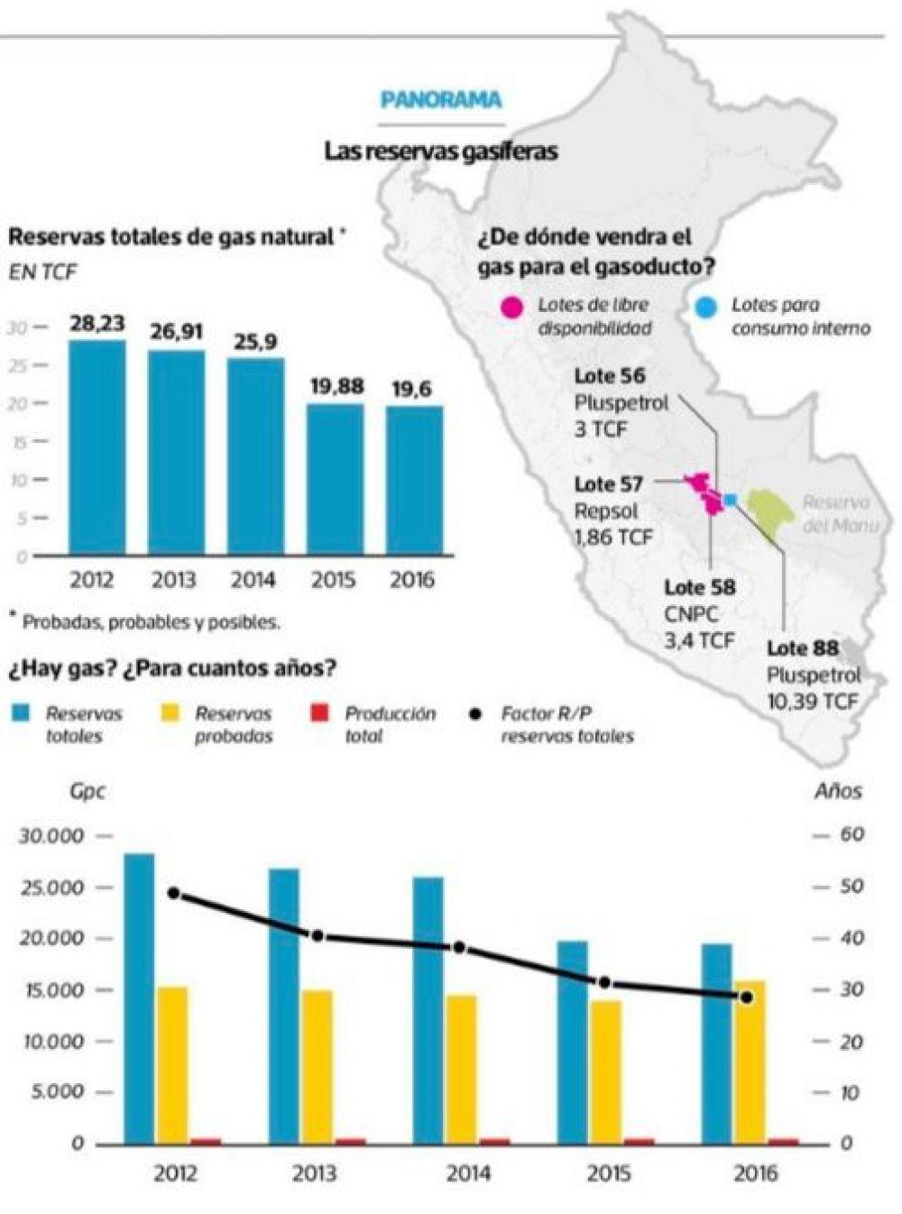Infografía de las reservas de gas natural al 2016. Fuente: MEM/Promigsa/Perú-Petro, 2016. Se observa una disminución acelerada de las reservas de gas natural.